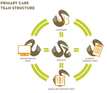 primary care approach chart